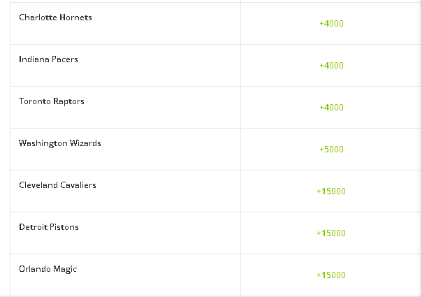 2022 NBA Eastern Conference Outright Futures Betting Picks